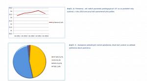 Výsledky IVF