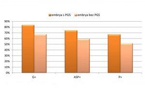 graf porovnanie PGS